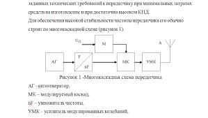 Курсовая Расчет радиопередатчика с амплитудной модуляцией Ратео Курсовая