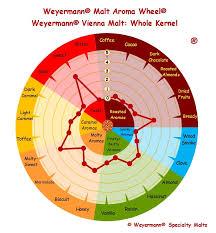 Malt Characteristics Chart Weyermann Vienna Malt Bsg Craftbrewing Craft Brewing