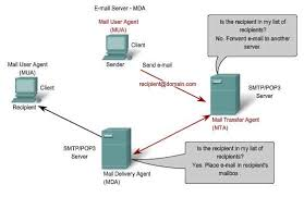 application layer iso osi protocols functionality mda mail delivery agent mta mail transfer agent