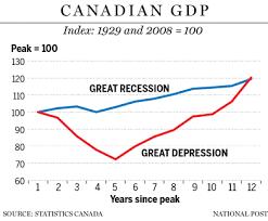 Philip Cross Unprecedented Stimulus After 2008 Recession