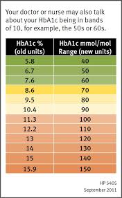 Ha1c Range Chart Hba1c Chart Sada Margarethaydon Com
