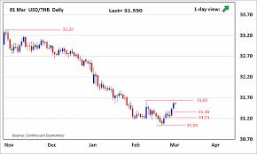 Forex Analysis Chart Usd Thb Update Corrective Upmove