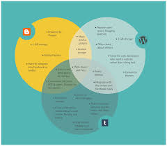 Powerpoint 2010 Venn Diagram Venn Diagram Templates Editable Online Or Download For Free