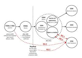 conceptual timeline diagram framed