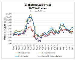 Hrc Steel Price Chart Hrc Price Chart Colgate Share Price History