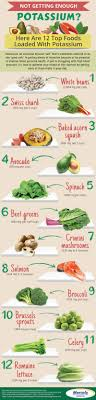 Foods Rich In Potassium Chart List Of Foods High In Potassium