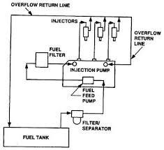 figure 1 5 fuel system functional diagram fuel pump diagram at Fuel Pump Diagram
