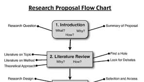 Project Proposal Flow Chart Write An Effective Research Or Project Proposal