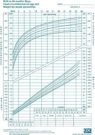 Premature Baby Height Weight Chart Premature Baby Growth Chart Calculator Facebook Lay Chart