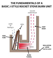 fundamentals for a basic j style rocket stove burn unit
