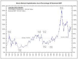 Historic Market Cap Charts Catling Ga