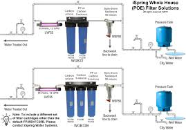 Whole House Filtration Systems Ispring Wgb32b 3 Stage 100000 Gal Big Blue Whole House Water