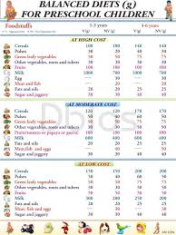 Balanced Diet Chart For Children Trying To Find Free Diet