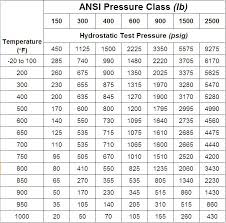 Gate Valve Pressure Rating Chart The American National Standards Institute Ansi World Wide