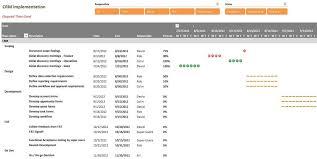 Gantt Chart In Powerpivot Powerpivotpro