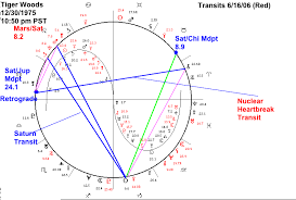 Sports Astrology Astrology Software With Interpretations