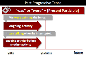 Past Progressive Tense What Is The Past Progressive Tense