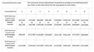 Oahu Tide Chart 2018 Honolulu Affordable Housing What Where Why Do You Qualify