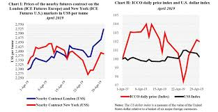 Ice Coffee Futures Chart Cocoa Futures Prices Followed Different Patterns In London