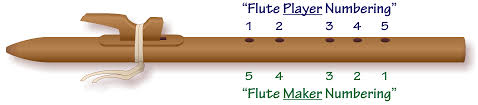 Native American Flute Notes Chart Basic Five Method For Tuning Native American Flutes
