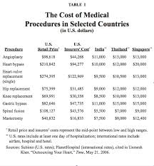 Medical Tourism Cost Comparison Chart Medical Tourism Public Health Issues In Tourism