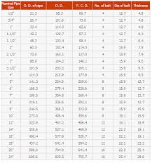 Table D Flange Chart Ms Flange Ms Flanges Manufacturers Suppliers Exporters India