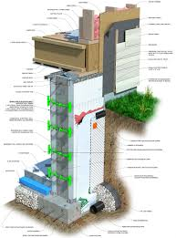 basement drainage design. Toledo Basement Repair Combines The Best Technologies That Provide An Unbeatable Foundation System, Coupled With Top-notch Customer Service And Drainage Design