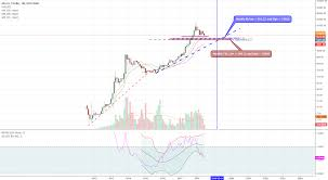 Monthly Cryptocurrency Charts Btc Monthly Chart Analysis Coinmarket Cryptocurrency