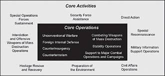 Special Operations Doctrine Is It Needed Prism