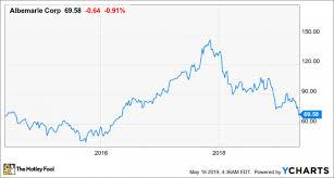 Teslas Lithium Warning Supports Albemarles Growth Plans
