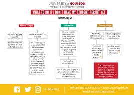 Uh My Chart Transportation Checklist For Fall University Of Houston
