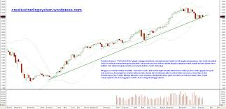 Weekly Chart Ihsg 27 Feb 2011 Creative Trading System
