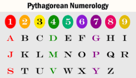 What Is My Numerology Chart Find Your Lucky Number By Name