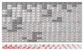 File Compressed Nimber Multiplication Table Svg Wikimedia