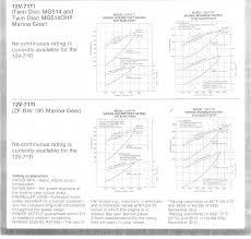 Gm Detroit Diesel 12v71 Ti Technical Discussion