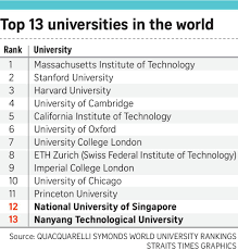 nus ntu in top 20 of university list again singapore news top in featuring two universities in the global top 20 singapore remains the only asian nation to place among the very highest echelons of the qs world