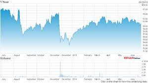 Impressive Sjw Group Stock Chart Nasdaq Com Liveable Nasdaq