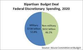 Minnesota State Budget Pie Chart The Bipartisan 738 Billion Military Budget Deal