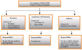 Flow Chart Of Parliament Of India Constitutional Framework Of India Government Public