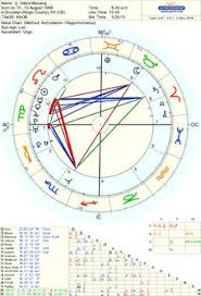 517 Best Astrological Liberals Images Astrology Chart