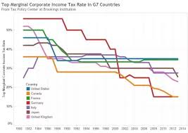 Tax Rates By Country Chart What Are The Major Talking Points In Favor Of The New