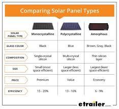 Comparing Solar Panel Types Chart Rv Camping Solar