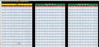 Race Time Predictor Chart Running Pace Chart Excel Bedowntowndaytona Com
