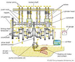 gasoline engine britannica com typical gasoline engine lubrication system
