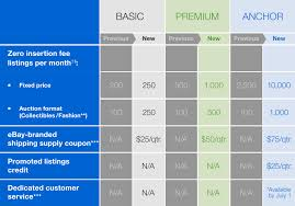 Feature Benefit Chart Features And Fees Ebay Seller Center