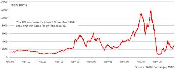 Bdi Index Chart Baltic Dry Index