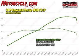 052119 2019 Kawasaki Versys 1000 Hp Torque Dyno Chart