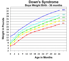 Down Syndrome Weight Chart U S Pediatric Cdc Growth Charts