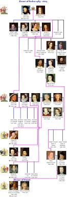 best ideas about british royal families british great britain the house of tudor created the golden age of england search