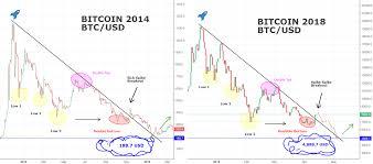 Bitcoin Crash Chart Bitcoin 2014 Crash Compared With 2018 History May Repeat